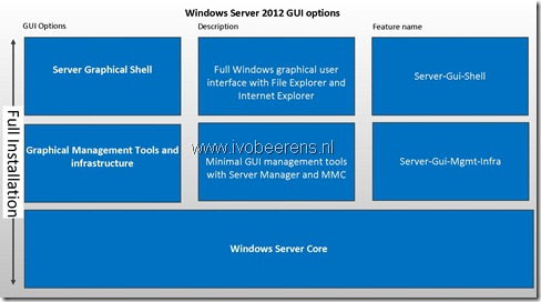 Windows Server 2012 GUI options