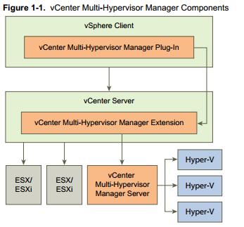 Manage Hyper-V from vSphere with VMware vCenter Multi