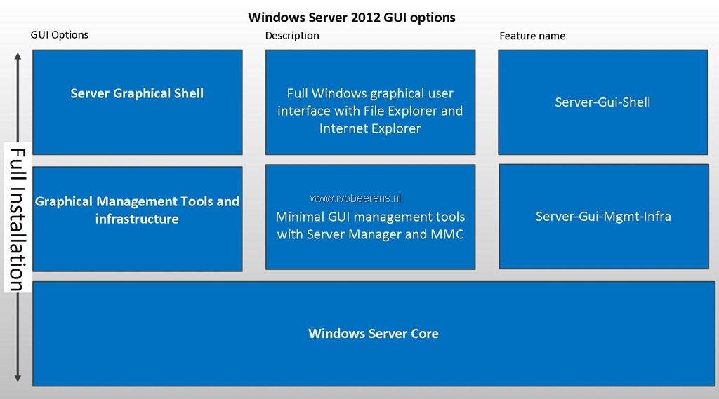 Switch between Windows Server 2012 core and Windows Server