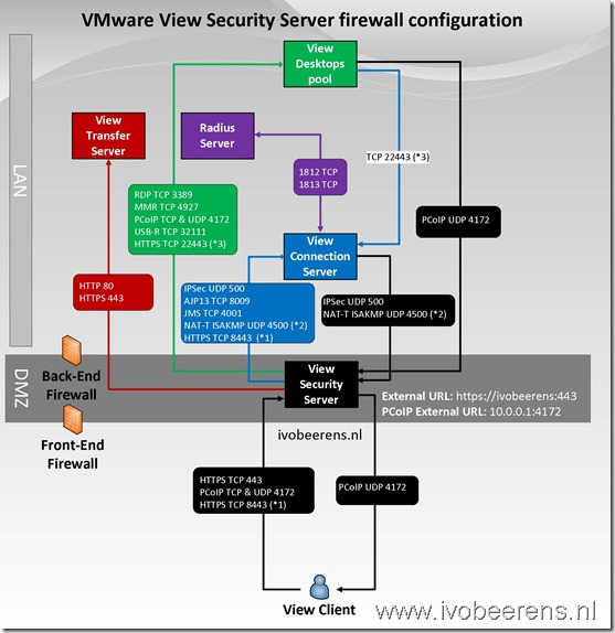 VMware View firewall poorten