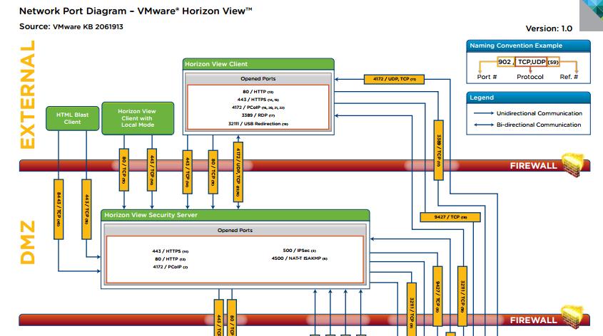 Vmware Horizon View Network Port Diagram