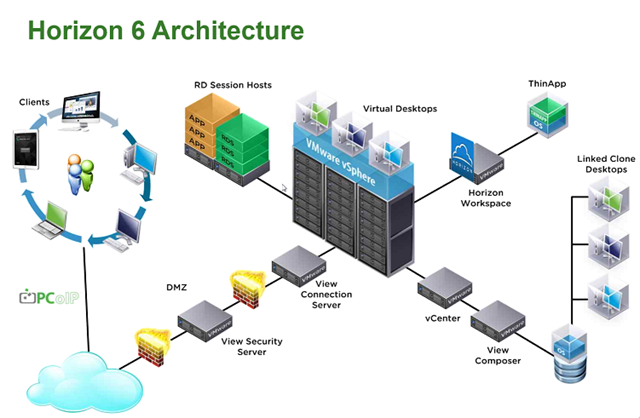 Vmware Horizon 6 Whats New on citrix vdi architecture diagram