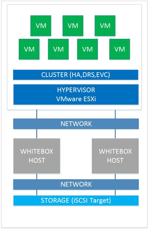 ivobeerens nl - Page 31 of 112 - Blog about virtualization