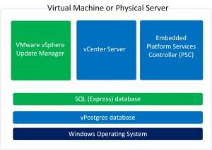 Vcenter Server 6 And The Vpostgres Database Ivobeerens Nl