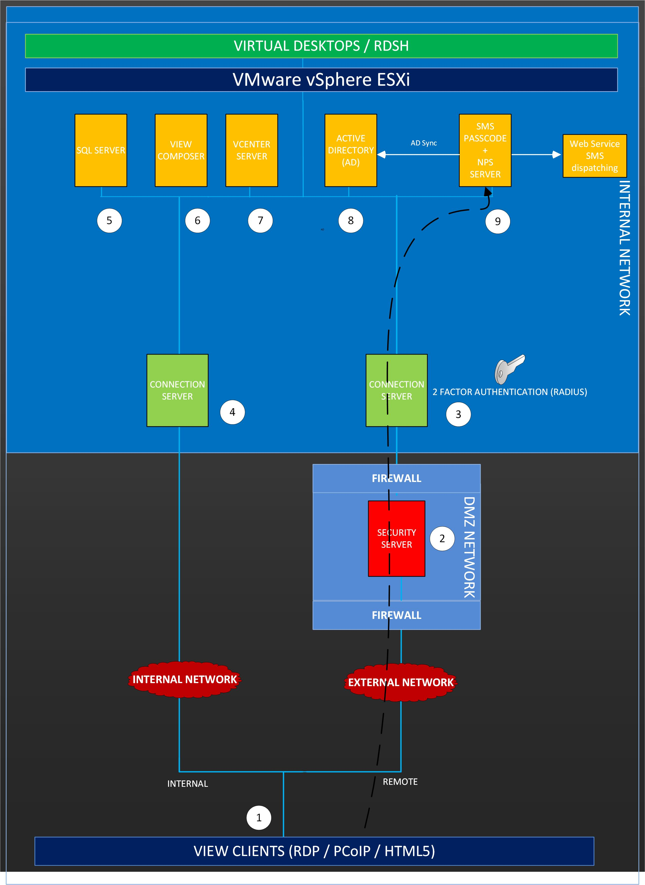 Tested SMS PASSCODE multi-factor authentication with VMware