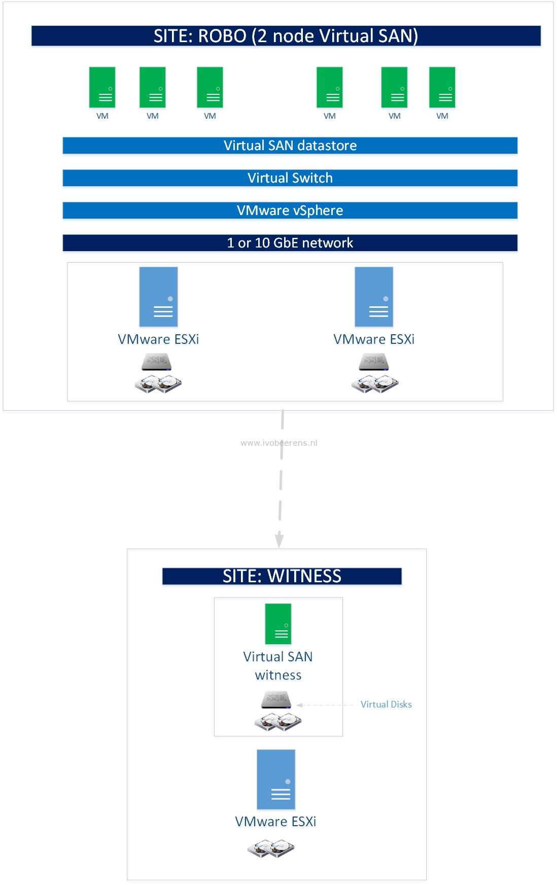 Virtual SAN (VSAN) ROBO and SMB environment considerations