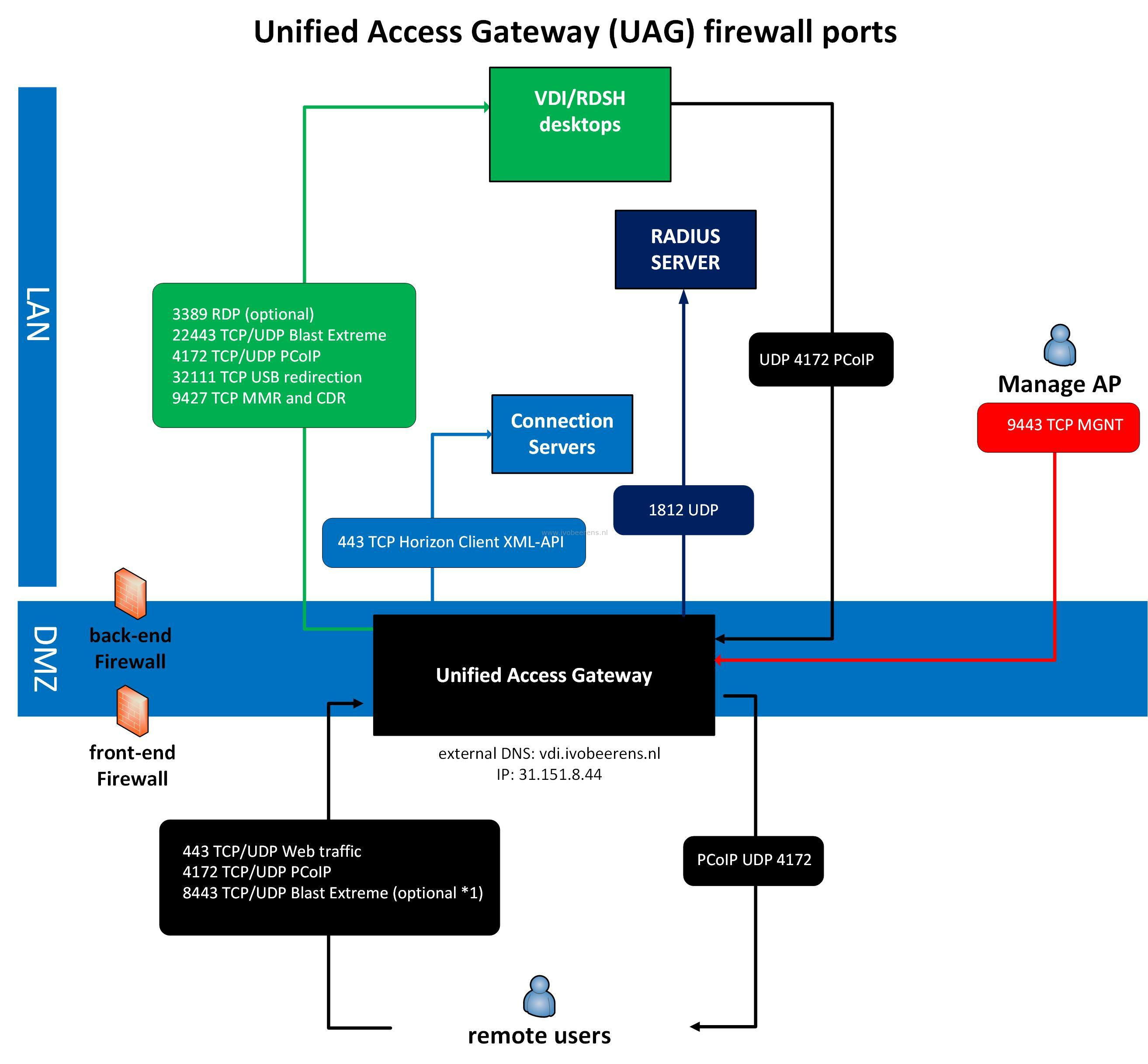 Horizon Access Point Unified Access Gateway Uag Implementation