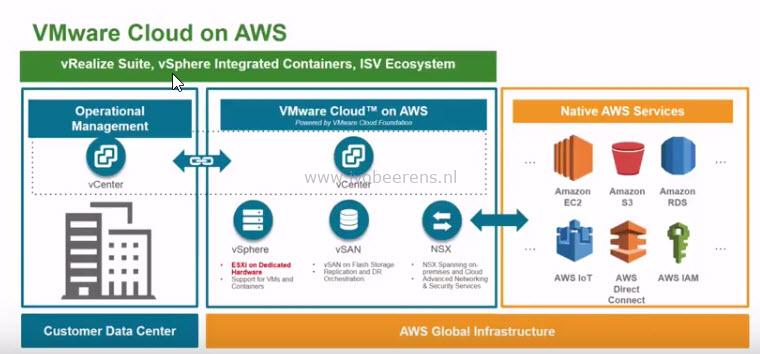 What to know about VMware Cloud on AWS - ivobeerens nl